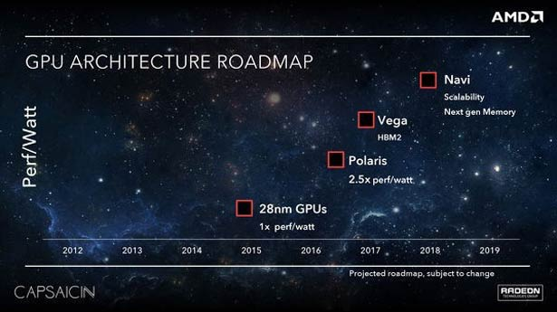 Playstation 4k AMD GPU Roadmap