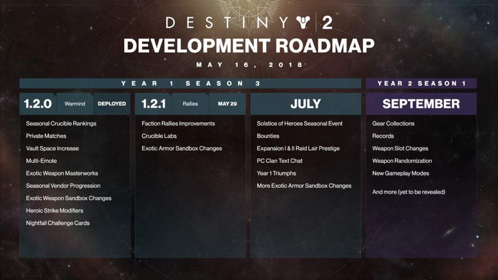Destiny 2 Year 2 Plans