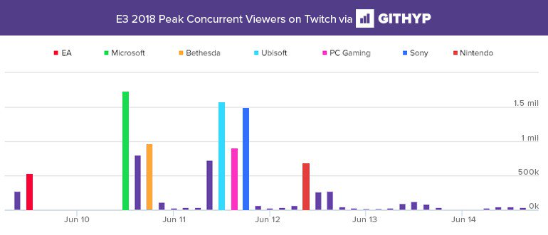 xbox microsoft e3 2018 press conference most watched twitch stream data.jpg.optimal